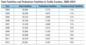 table of pedestrian fatalities