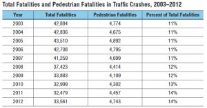 table of pedestrian fatalities