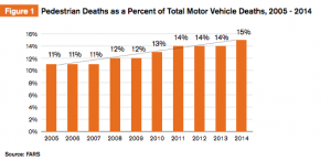 Total Motor Vehicle Deaths