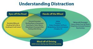 Infographic about distracted driving and what constitutes a distraction.
